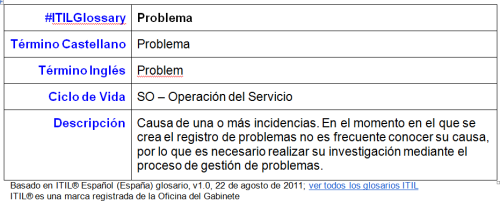 ITIL Glossary-Problema.