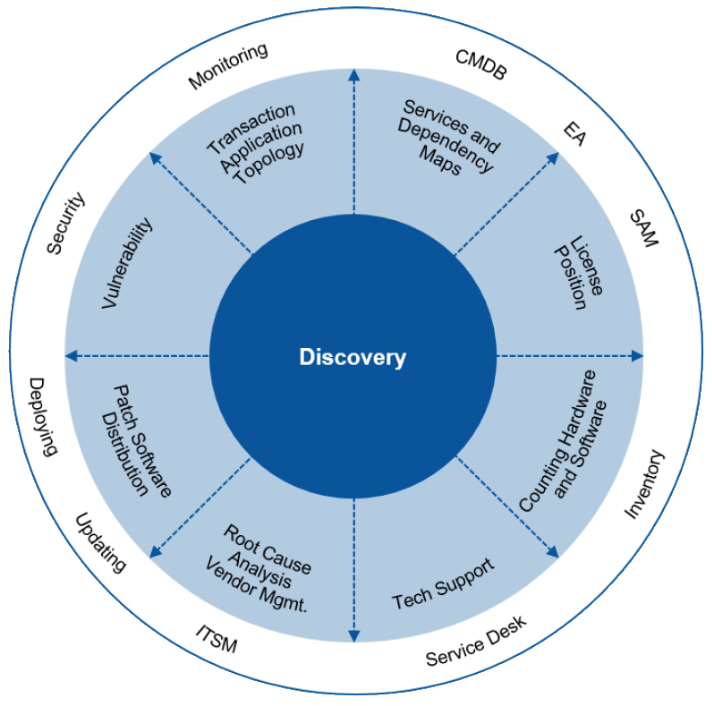 Choose the Right IT Asset Discovery Tools for Infrastructure and Operations (G00327941)
